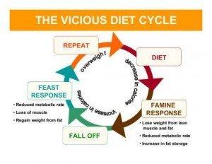 yo-yo-dieting